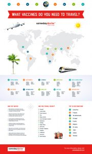 Travel Clinic Infographic